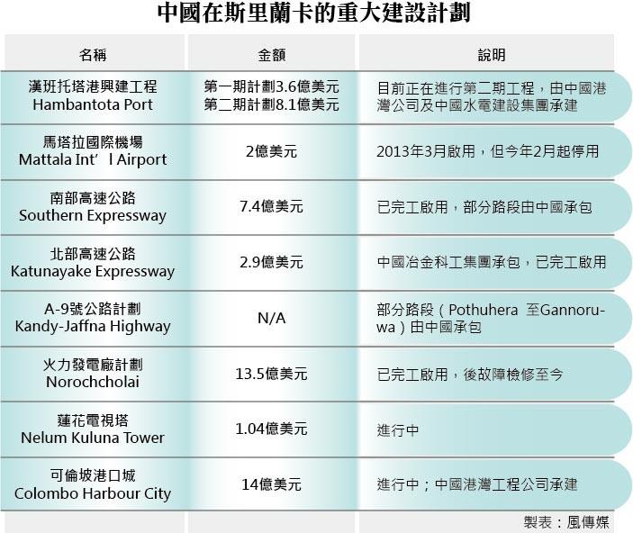 中國在斯的重大建設計畫