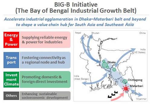BIG-G於孟加拉